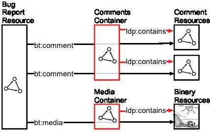 Linked Data Platform 1.0 Primer