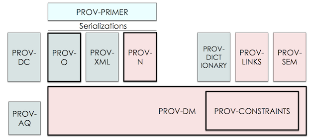 The Organization of PROV