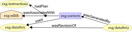 Annotaion of example provenance graph with plan followed