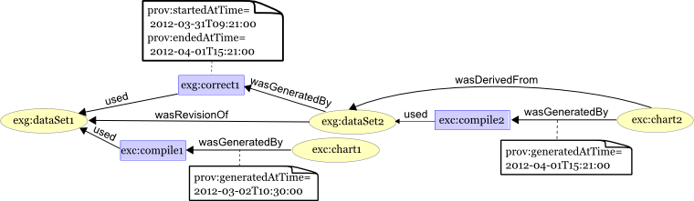 Annotation of provenance graph with example timestamps